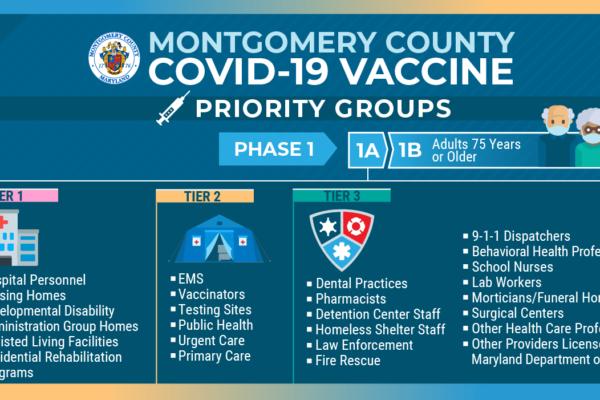 Montgomery County Covid Vaccine Updates